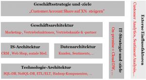Komponenten eines Methodenbaukastens mit Beispielen